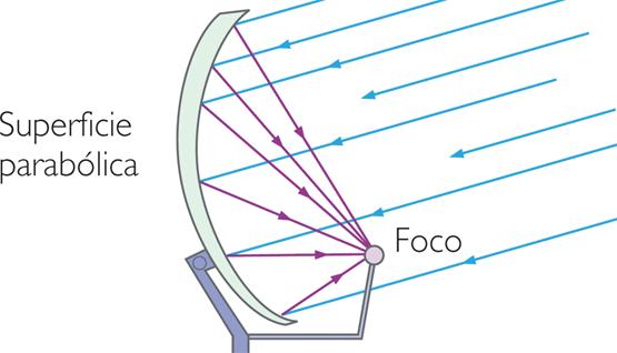 Cómo funciona una antena parabólica