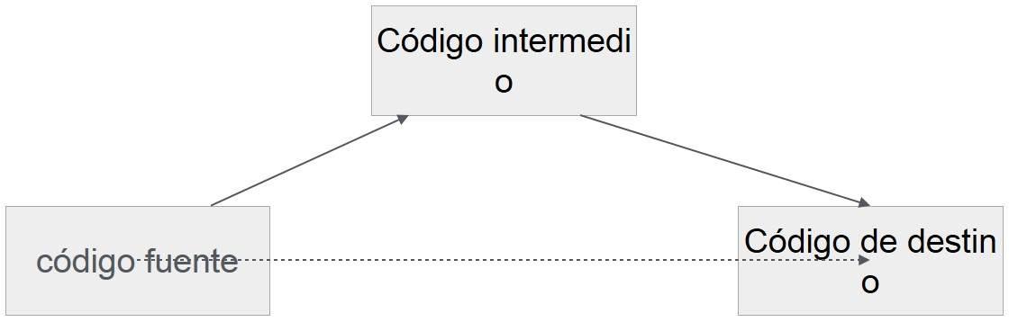 Compilador - Que es, como funciona y fases