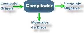 Qué es un compilador