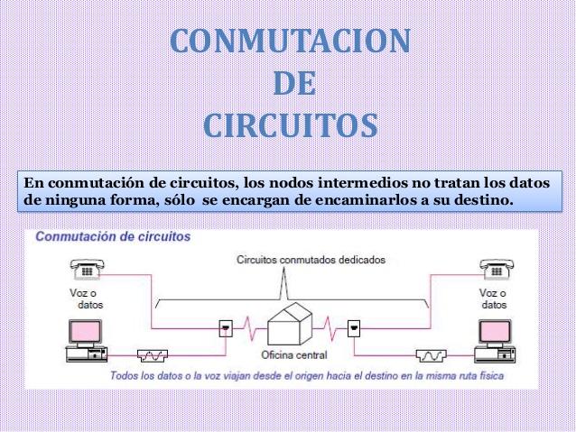 Comutacion de circuitos