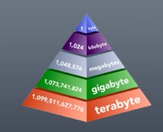 Bit, Byte, Kilobyte, Megabyte, Gigabyte, Terabyte