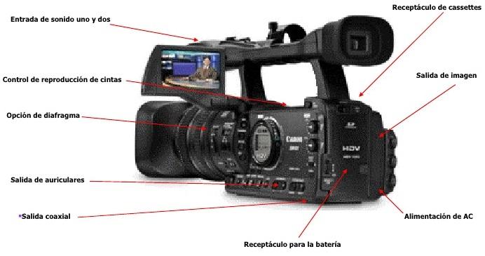 Camara De Video Tipos Partes Caracteristicas Y Funcionamiento