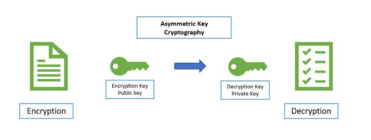 algoritmo-cifrado-asimetrico
